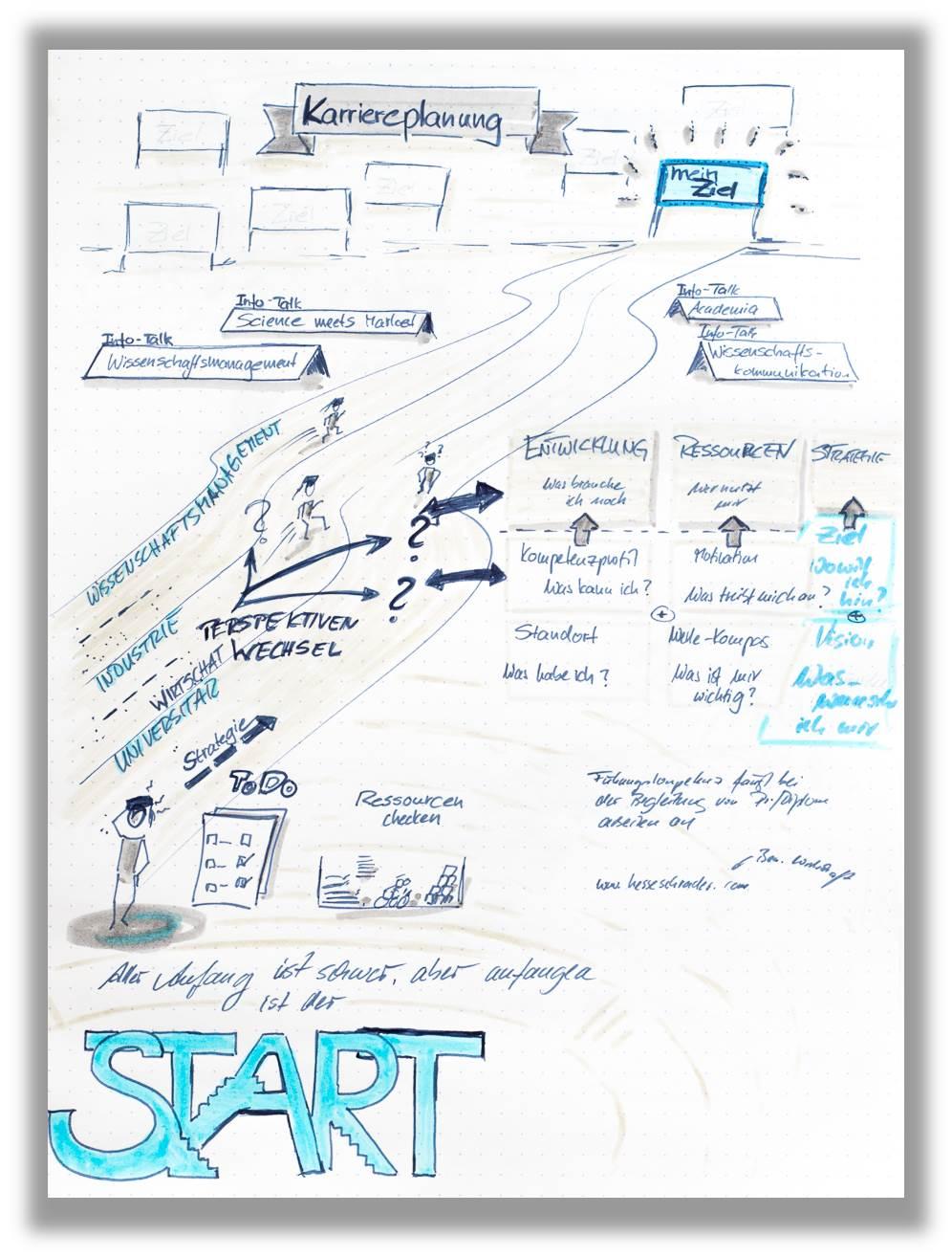Sketch Notes von Dr. Schwarz